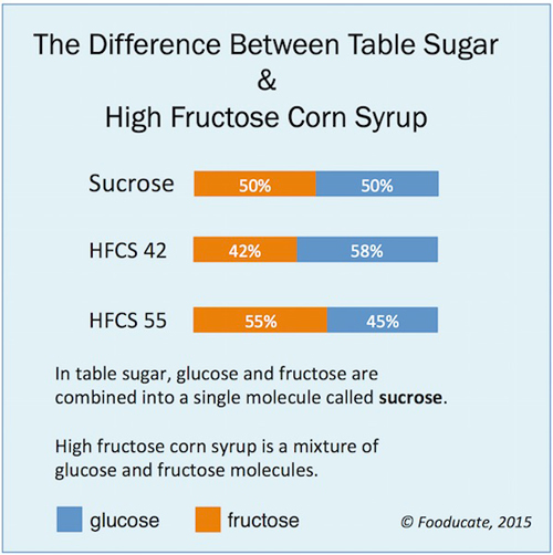 High Fructose Corn Syrup How Often Can I Drink